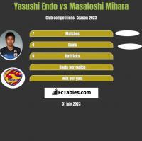 Yasushi Endo vs Masatoshi Mihara h2h player stats