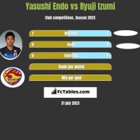 Yasushi Endo vs Ryuji Izumi h2h player stats