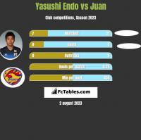 Yasushi Endo vs Juan h2h player stats