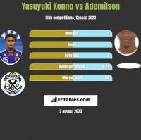 Yasuyuki Konno vs Ademilson h2h player stats