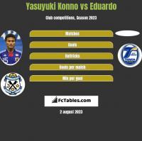 Yasuyuki Konno vs Eduardo h2h player stats