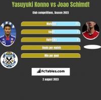 Yasuyuki Konno vs Joao Schimdt h2h player stats