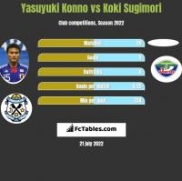 Yasuyuki Konno vs Koki Sugimori h2h player stats