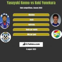 Yasuyuki Konno vs Koki Yonekura h2h player stats