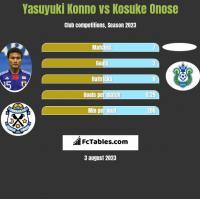 Yasuyuki Konno vs Kosuke Onose h2h player stats