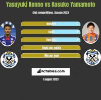 Yasuyuki Konno vs Kosuke Yamamoto h2h player stats