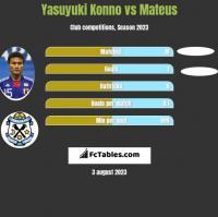 Yasuyuki Konno vs Mateus h2h player stats