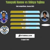 Yasuyuki Konno vs Shinya Yajima h2h player stats