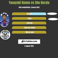 Yasuyuki Konno vs Shu Kurata h2h player stats