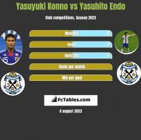 Yasuyuki Konno vs Yasuhito Endo h2h player stats