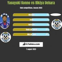 Yasuyuki Konno vs Rikiya Uehara h2h player stats