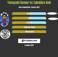 Yasuyuki Konno vs Takahiro Koh h2h player stats