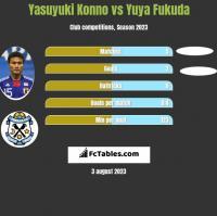 Yasuyuki Konno vs Yuya Fukuda h2h player stats