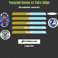 Yasuyuki Konno vs Taira Shige h2h player stats
