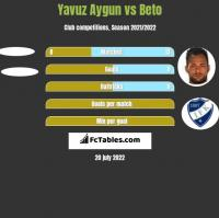Yavuz Aygun vs Beto h2h player stats