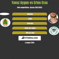 Yavuz Aygun vs Erten Ersu h2h player stats