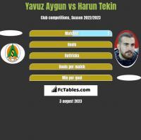 Yavuz Aygun vs Harun Tekin h2h player stats