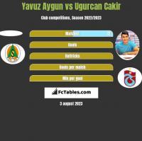 Yavuz Aygun vs Ugurcan Cakir h2h player stats