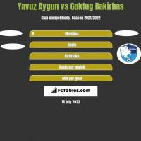 Yavuz Aygun vs Goktug Bakirbas h2h player stats