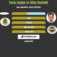 Yavuz Aygun vs Altay Bayindir h2h player stats