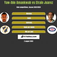 Yaw-Ihle Amankwah vs Efrain Juarez h2h player stats