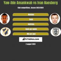 Yaw-Ihle Amankwah vs Ivan Naesberg h2h player stats