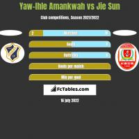 Yaw-Ihle Amankwah vs Jie Sun h2h player stats