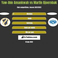 Yaw-Ihle Amankwah vs Martin Bjoernbak h2h player stats