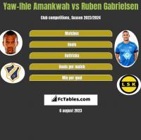 Yaw-Ihle Amankwah vs Ruben Gabrielsen h2h player stats