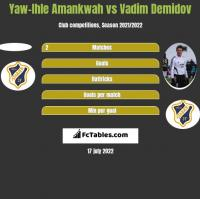 Yaw-Ihle Amankwah vs Vadim Demidov h2h player stats