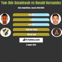 Yaw-Ihle Amankwah vs Ronald Hernandez h2h player stats