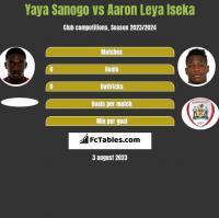 Yaya Sanogo vs Aaron Leya Iseka h2h player stats