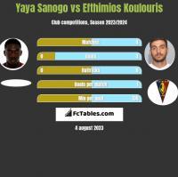 Yaya Sanogo vs Efthimios Koulouris h2h player stats