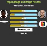 Yaya Sanogo vs George Puscas h2h player stats