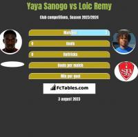 Yaya Sanogo vs Loic Remy h2h player stats
