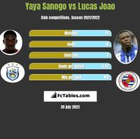 Yaya Sanogo vs Lucas Joao h2h player stats