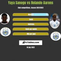 Yaya Sanogo vs Rolando Aarons h2h player stats