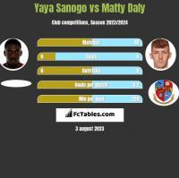 Yaya Sanogo vs Matty Daly h2h player stats