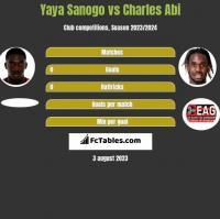 Yaya Sanogo vs Charles Abi h2h player stats