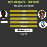 Yaya Sanogo vs El Bilal Toure h2h player stats