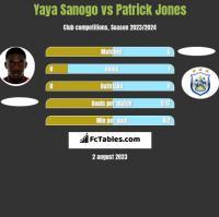 Yaya Sanogo vs Patrick Jones h2h player stats