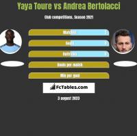 Yaya Toure vs Andrea Bertolacci h2h player stats