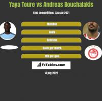Yaya Toure vs Andreas Bouchalakis h2h player stats