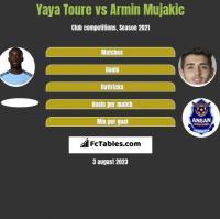Yaya Toure vs Armin Mujakic h2h player stats