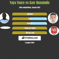 Yaya Toure vs Azer Busuladic h2h player stats