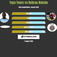Yaya Toure vs Bebras Natcho h2h player stats