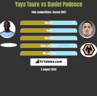 Yaya Toure vs Daniel Podence h2h player stats