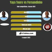 Yaya Toure vs Fernandinho h2h player stats