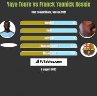 Yaya Toure vs Franck Yannick Kessie h2h player stats