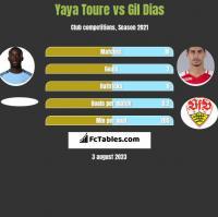 Yaya Toure vs Gil Dias h2h player stats